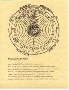 Book of Shadows page Planetary Energies Planets Wicca