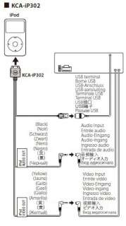 KENWOOD KCA iP302V USB AUX INTERFACE CABLE INPUT CORD